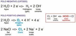 electrolisis_salina-300x142